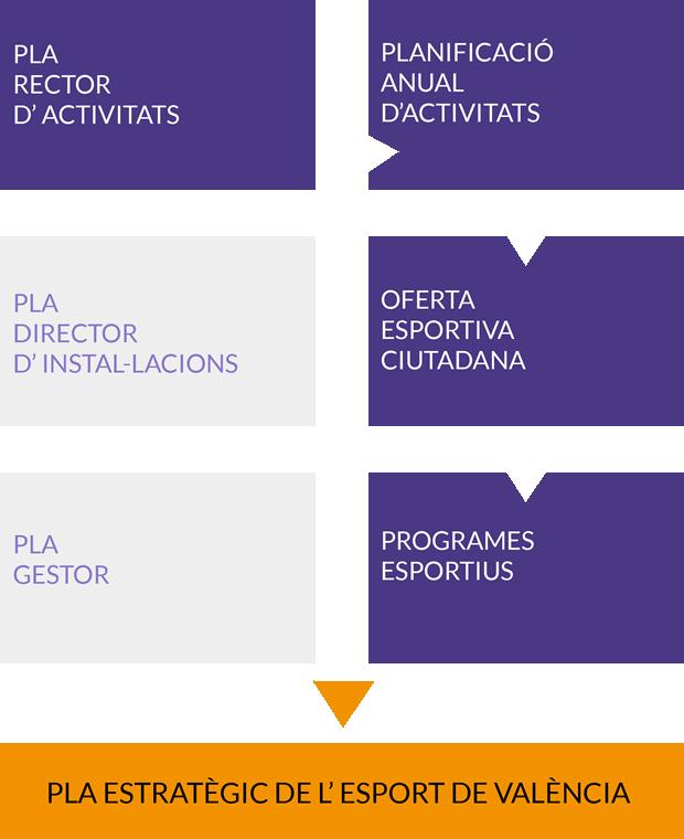 Planes d'actuació de la FDM