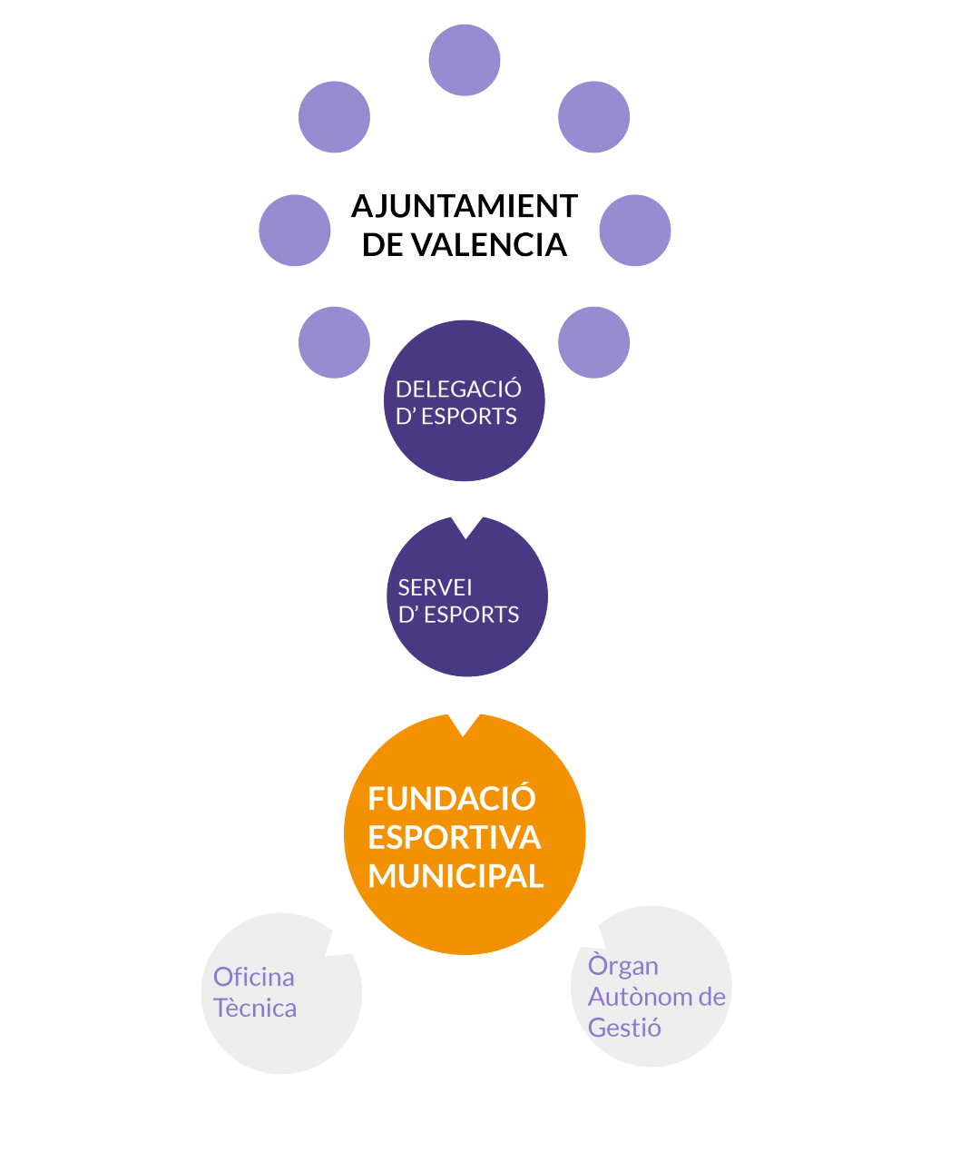 Model de gestió de la Fundació Esportiva Municipal (FDM) de València