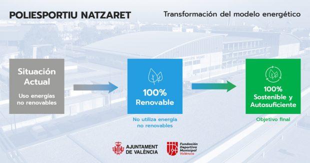 El polideportivo de Natzaret será 100% sostenible en consumo energético